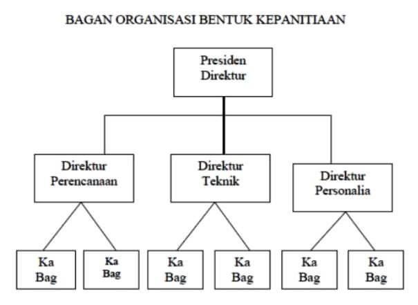 Bentuk-Bentuk Organisasi Kantor - Ilmu Ekonomi ID
