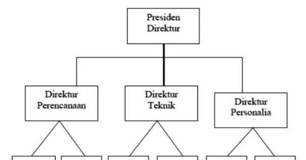 Bentuk Bentuk Struktur Organisasi Beserta Gambarnya ...