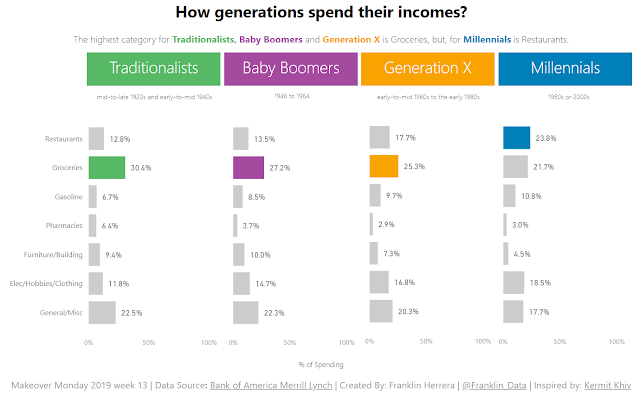 Makeover Monday: Consumer Spending by Generation