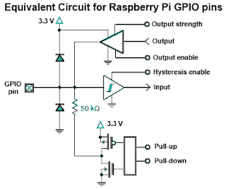 GPIO Electrical Specifications