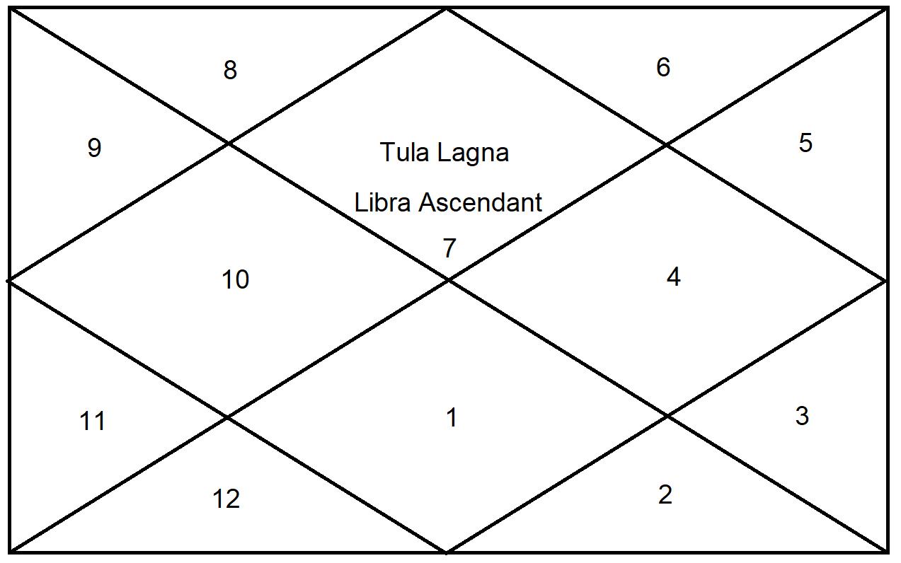About Libra