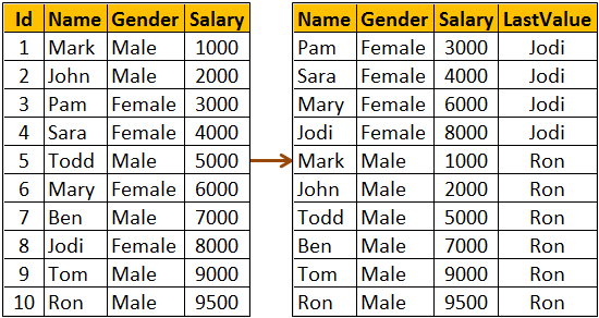 sql server last_value function with partition example