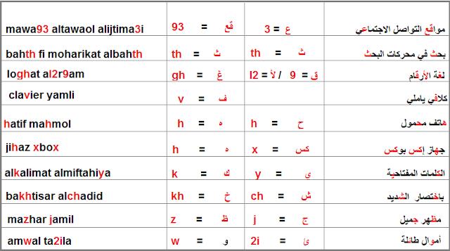 مثال بالأرقام وبالحرف :