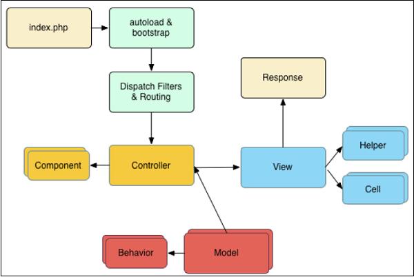Mengenal Framework CakePHP dan Instalasi CakePHP