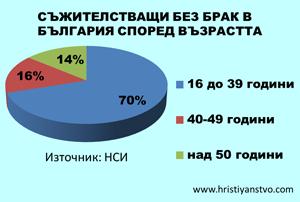 Съжителстващи без брак в България възраст