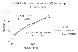 Gambar 3. Pengaruh keluaran sensor FSR406 terhadap penambahan beban pada RM = 30 KΩ