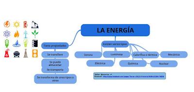 https://www.goconqr.com/p/421881-LA-ENERG-A-mind_maps
