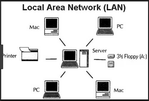 What is Local Area Networks (LAN)