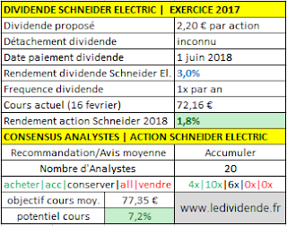 Action Schneider Electric dividende 2018