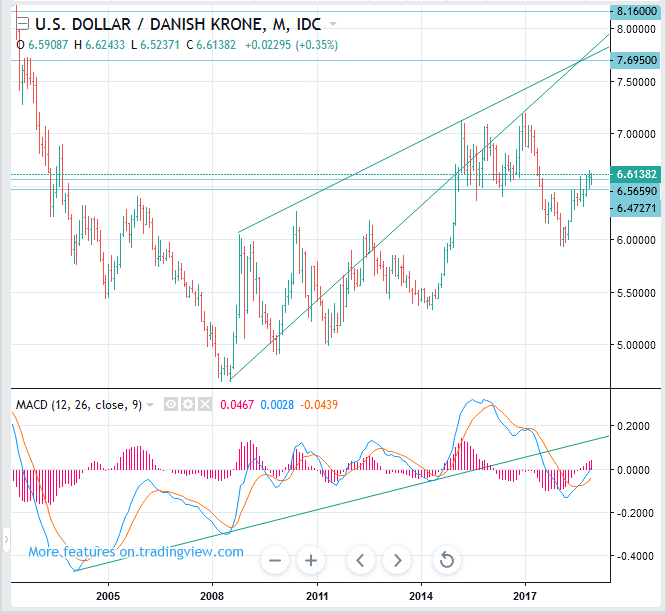 USDDKK Price Forecast (US Dollar to Denmark Krone) - Long Term BUY(Long)