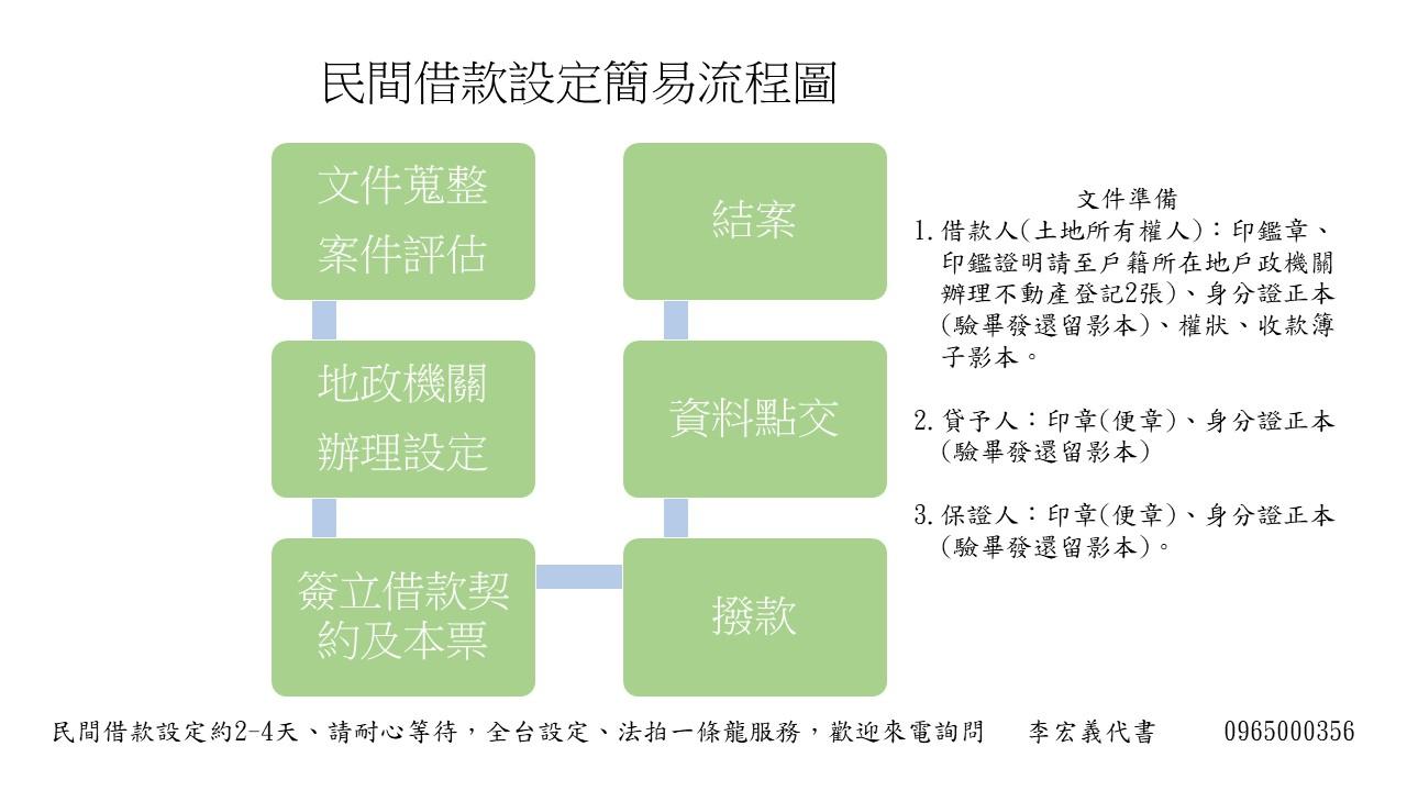 民間借款、設定簡易流程表-合法地政士(代書)辦理
