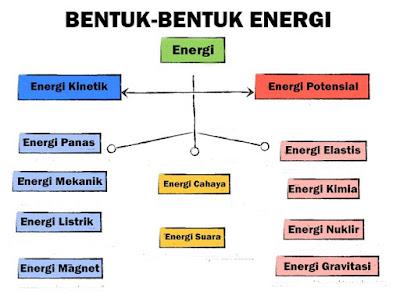 Jenis - jenis energi - pustakapengetahuan.com
