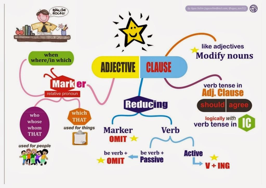 Meditatii Engleza Offlineonline Adulti Adjectives  Exercises And Mind Maps Adjectivul