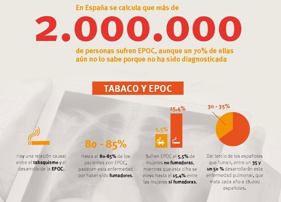EPOC primera causa de muerte evitable en España. Fuente: SEPAR
