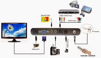 diagram instalasi kabel TV Tuner