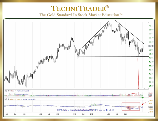 weekly chart view shows the classic top - technitrader