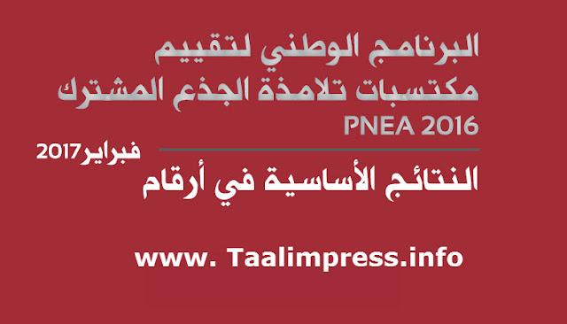 تعرف(ي) على نتائج البرنامج الوطني لتقييم مكتسبات التلاميذ PNEA 2016