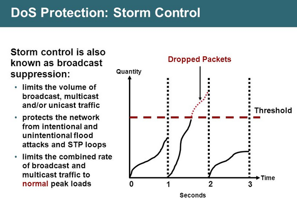 Storm Control - CCNP Switch