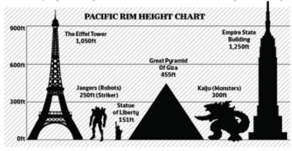 Does anyone have a picture showing size comparisons of ... Pacific Rim Jaeger Size