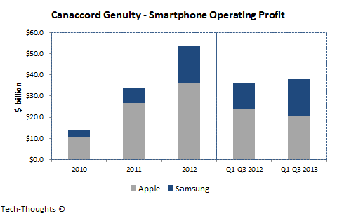 Apple & Samsung - Smartphone Profits
