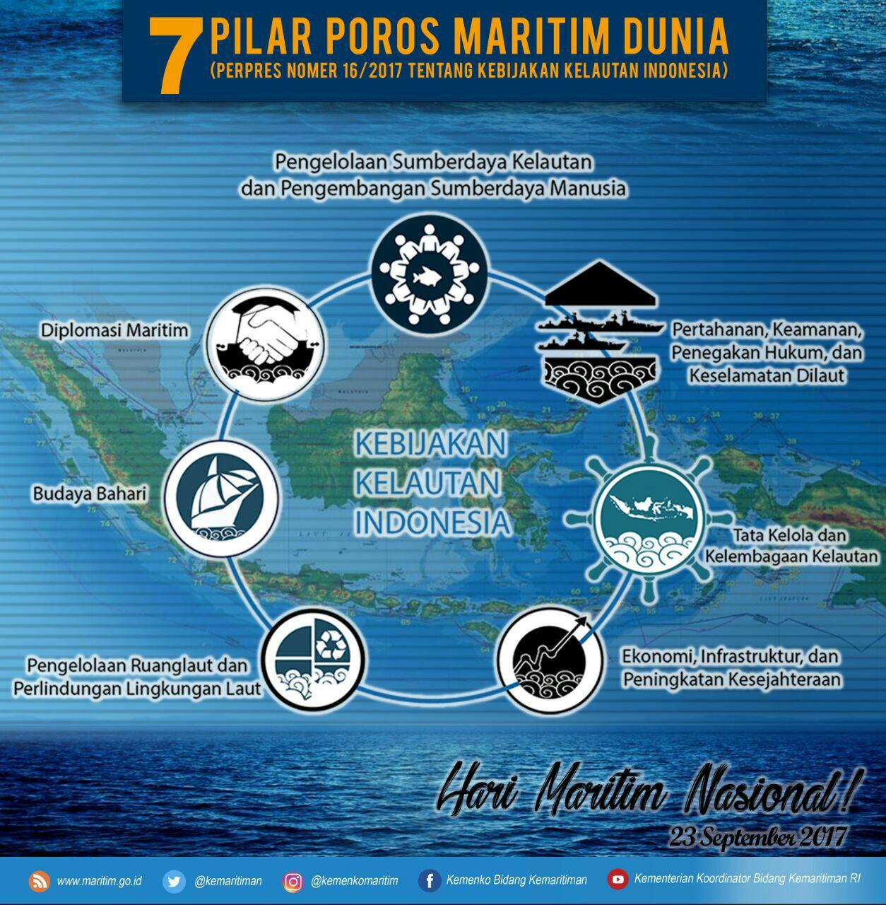 Hari Maritim Nasional