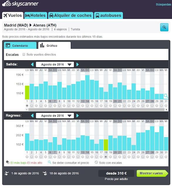 Gráfico de barras de Skyscanner