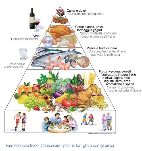 Benefici della dieta mediterranea dieta e nutrizione dr for Cucinare definizione