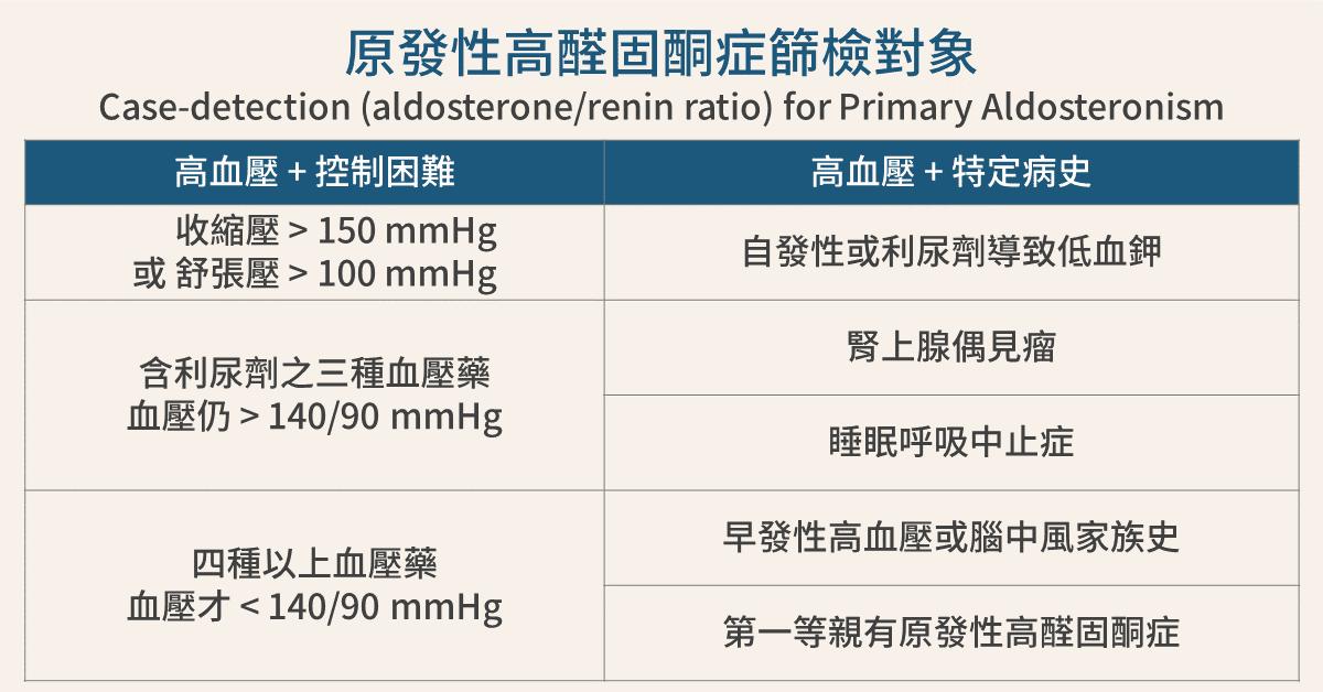 劉漢文醫師 : 原發性高醛固酮癥的篩檢