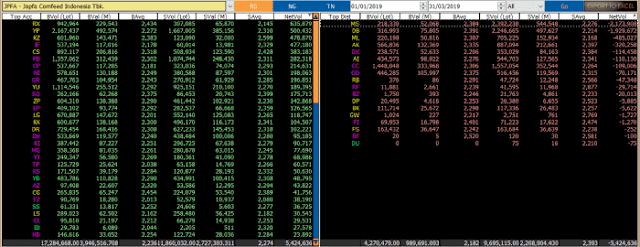 Perdagangan Saham JPFA di Pasar Reguler