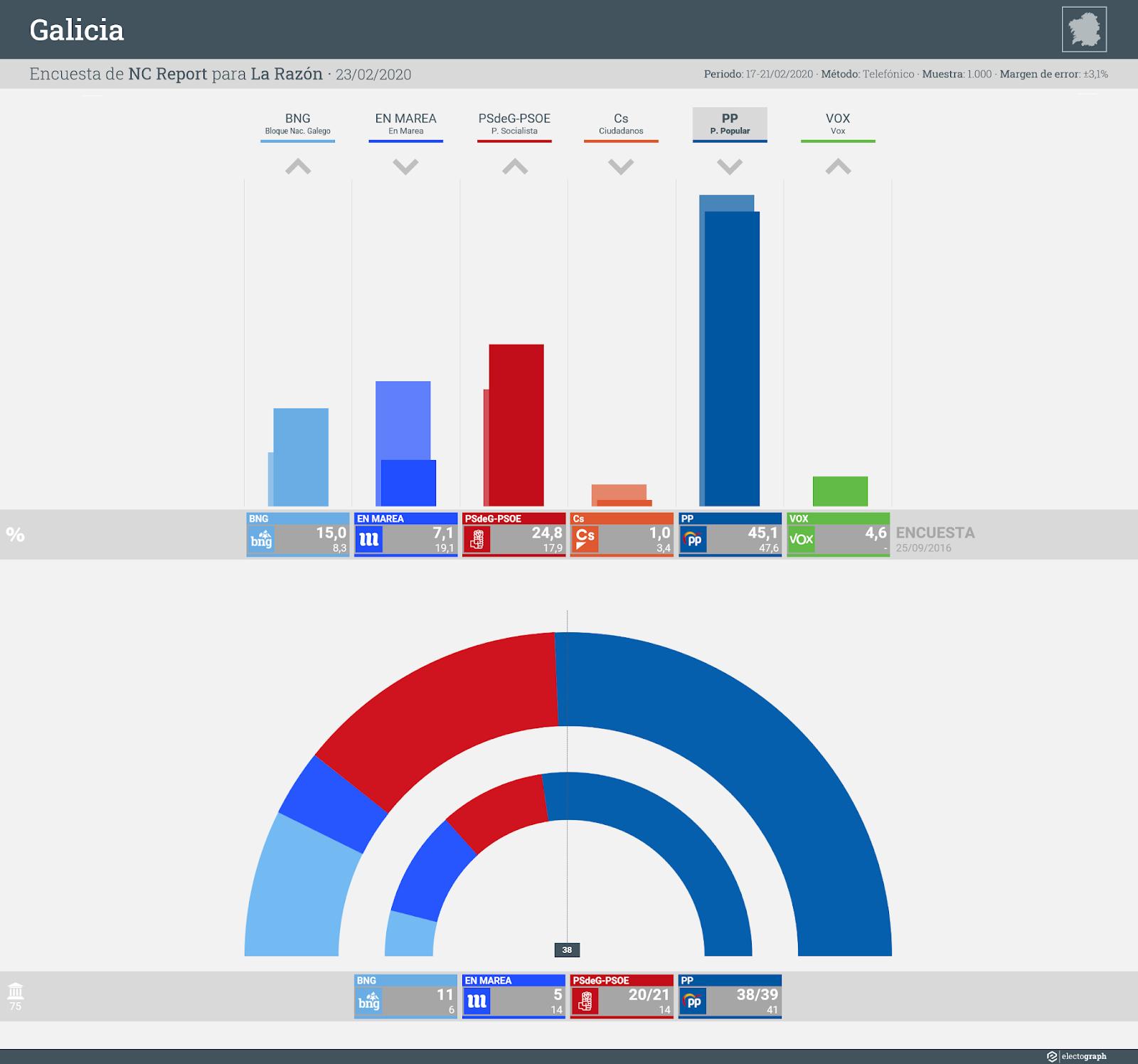 Gráfico de la encuesta para elecciones autonómicas en Galicia realizada por NC Report para La Razón, 23 de febrero de 2020