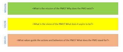 PMO Mission, Vision and Values
