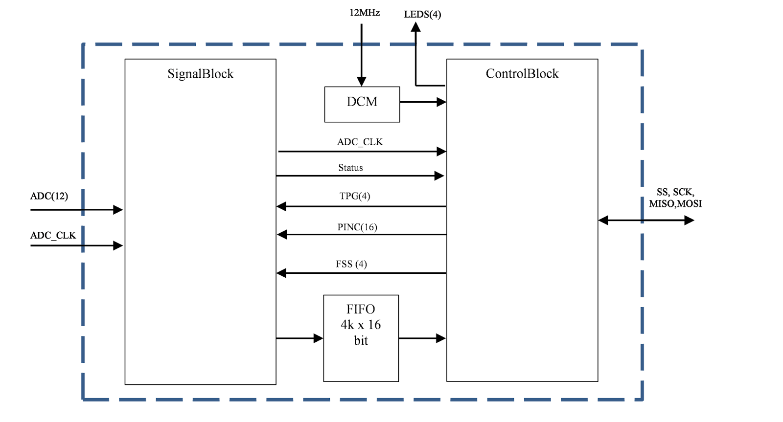 block diagram of digital down converter for spartan lx9 with spi interface