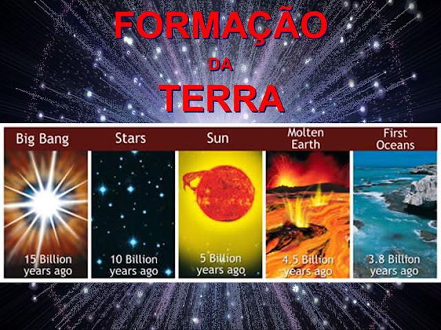 Resumo da origem da Terra e do universo
