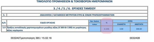 http://www.zerohedge.com/news/2016-03-18/greek-banks-admit-charging-customers-exchange-big-bills-smaller-ones