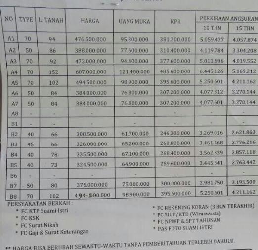 Daftar Harga Ngijo Regency