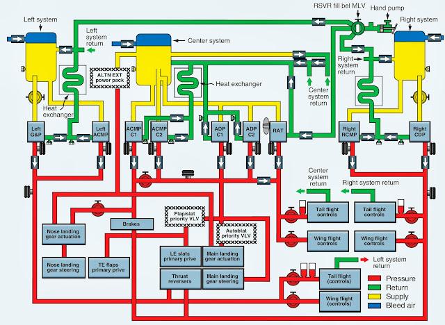 airplane hydraulic system diagram