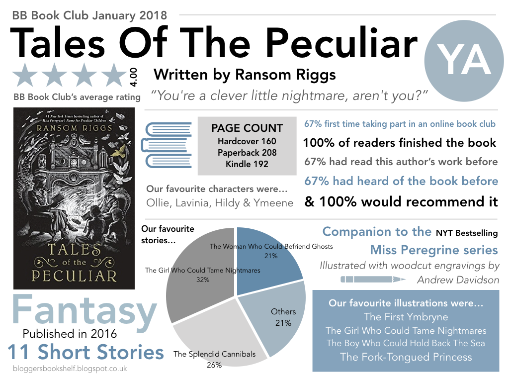 January book club infographic tales of the peculiar ransom riggs