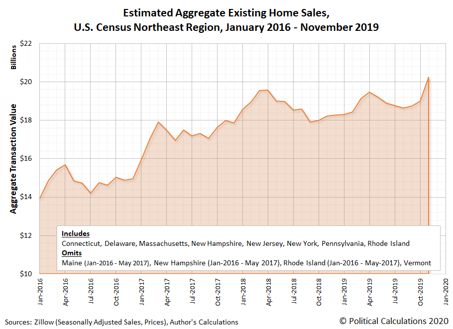 Estimated Aggregate Existing Home Sales, U.S. Census Northeast Region, January 2016 - November 2019