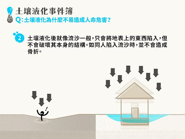 土壤液化像流沙,即使造成房屋下陷傾斜,通常不會破壞房屋結構