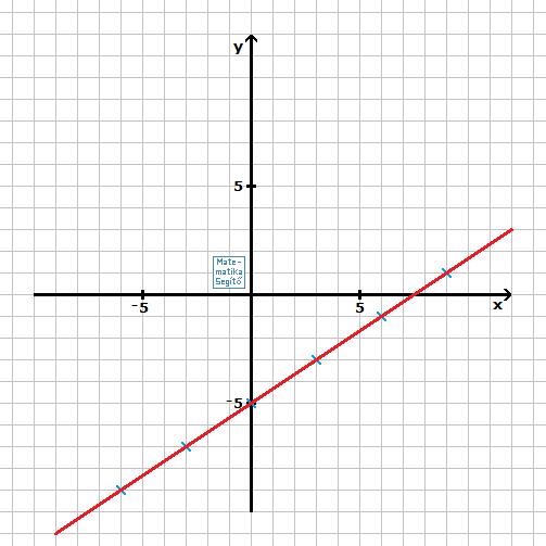 hogyan ábrázolhatunk trendvonalat egy lineáris függvényből)