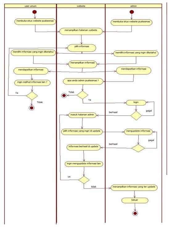 Hendry Usecase Class Diagram Website Pada Puskesmas Beji