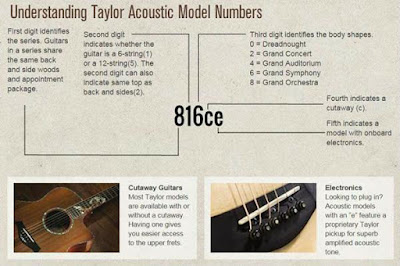 Cách hiểu mã sản phẩm của đàn guitar Taylor