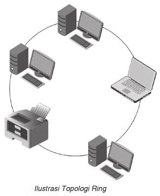 Jenis Jenis Topologi Jaringan : jenis, topologi, jaringan, Topologi, Jaringan,, Pengertian,, Kelebihan, Kekurangan., Macam-macam, Jaringan