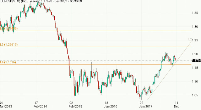 Eur/Usd and Gold -Technical overview