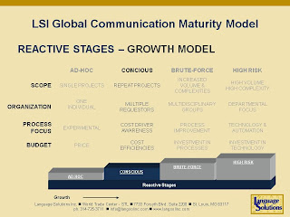 Global Communication Maturity Model Language Solutions