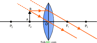 sifat bayangan pada lensa cembung (konveks) ketika Benda berada di titik fokus depan lensa (F2)