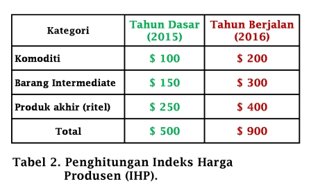 Tabel Penghitungan Indeks Harga Produsen - www.ajarekonomi.com
