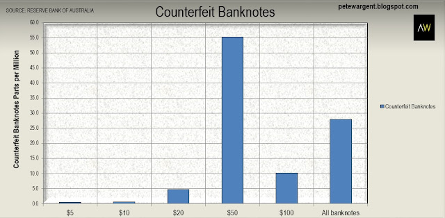 Counterfeit banknotes