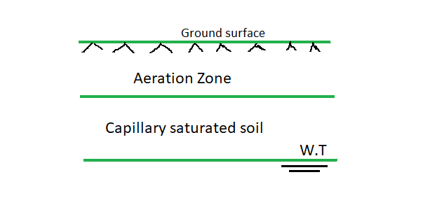 capillary action in soil