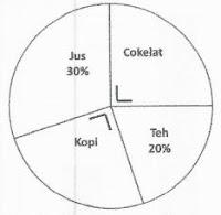 soal HOTs perbandingan pada diagram lingkaran